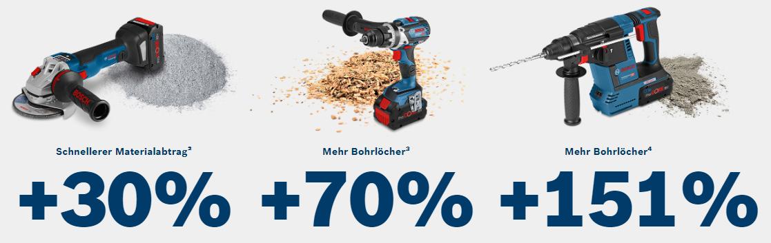 Volle Kompatibilität Der ProCORE18V ist Teil des Bosch Flexible Power Systems und passt daher in alle 18V Li-Ionen Bosch Professional Werkzeuge. 18V Power Bei dem ProCORE18V handelt es sich um einen 18V Akku, der in den Ausführungen 4.0Ah, 8.0Ah und 12.0Ah verfügbar ist.Active Air Cooling Schnelleres Aufladen dank aktiver Luftkühlung Schneller Überblick Dank der hochauflösenden 5 LED-Anzeige ist der Batteriestatus schnell zu erkennen.